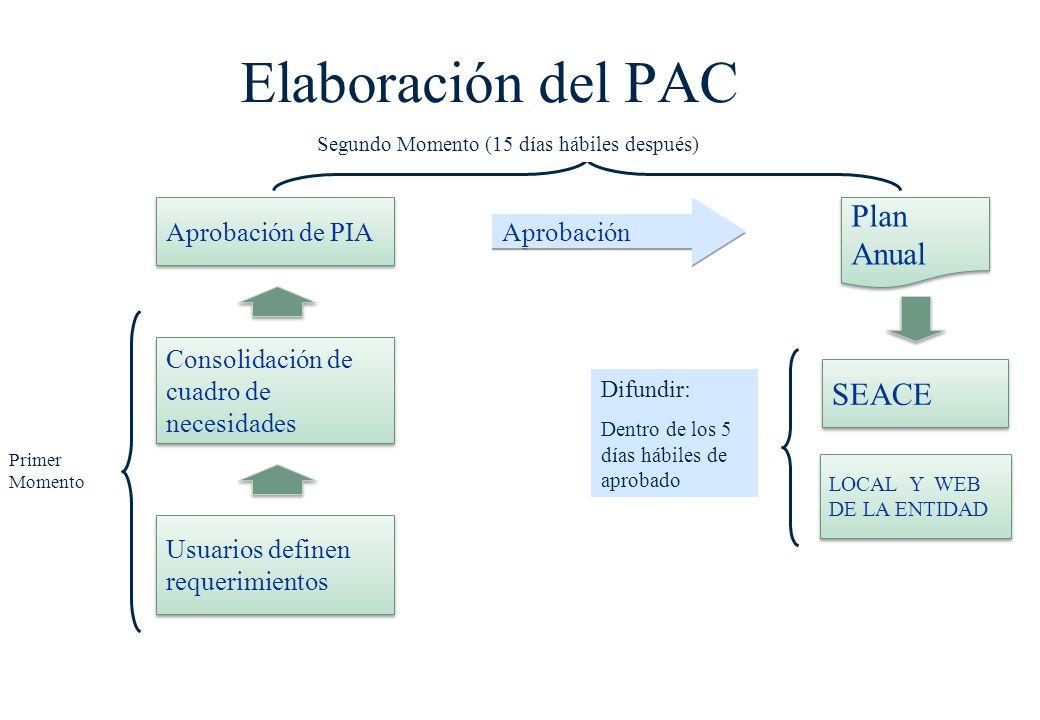 Elaboración del PAC Plan Anual SEACE Usuarios definen requerimientos