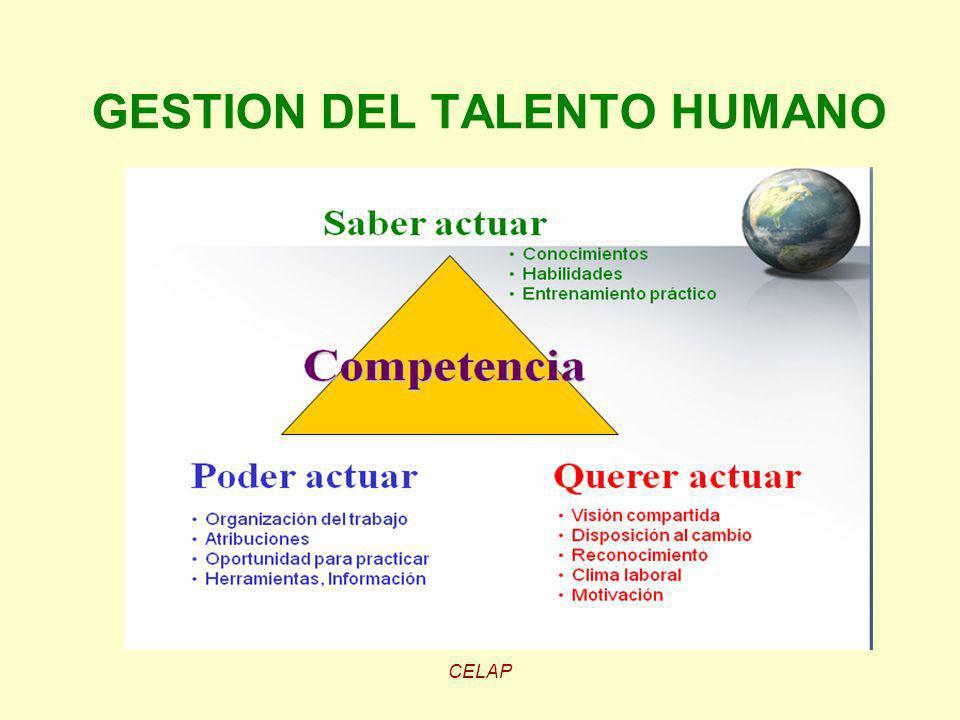 GESTION DEL TALENTO HUMANO