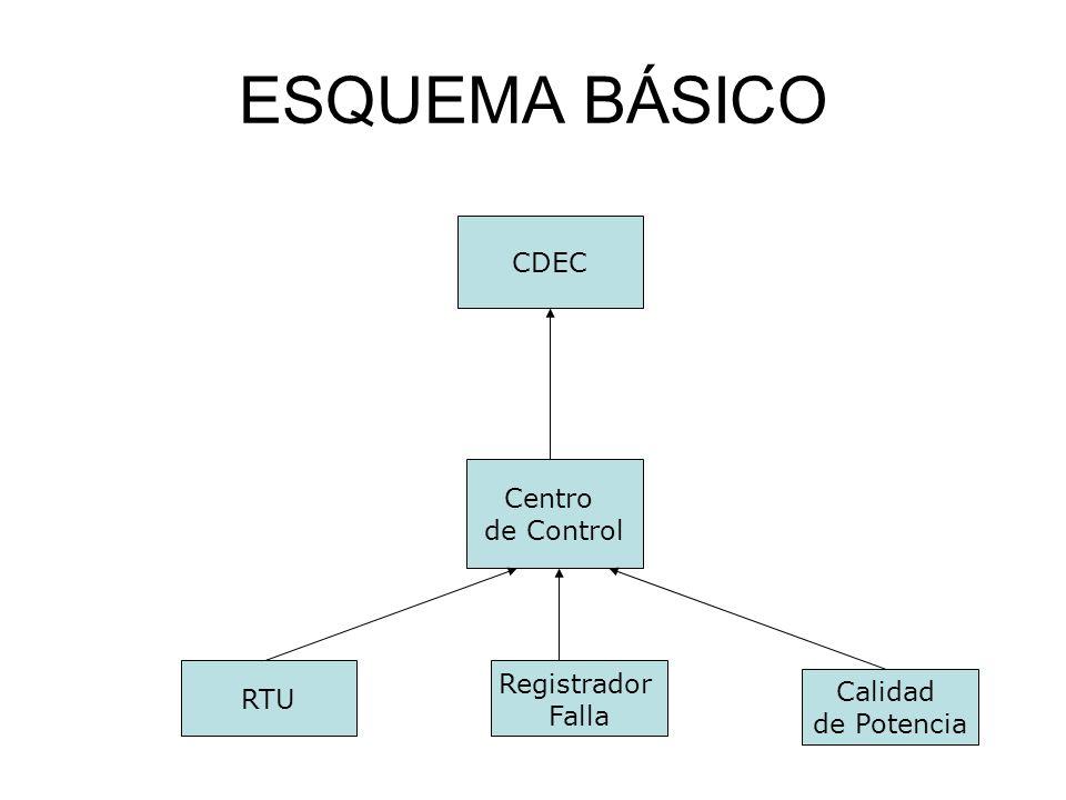 ESQUEMA BÁSICO CDEC Centro de Control Registrador RTU Calidad Falla