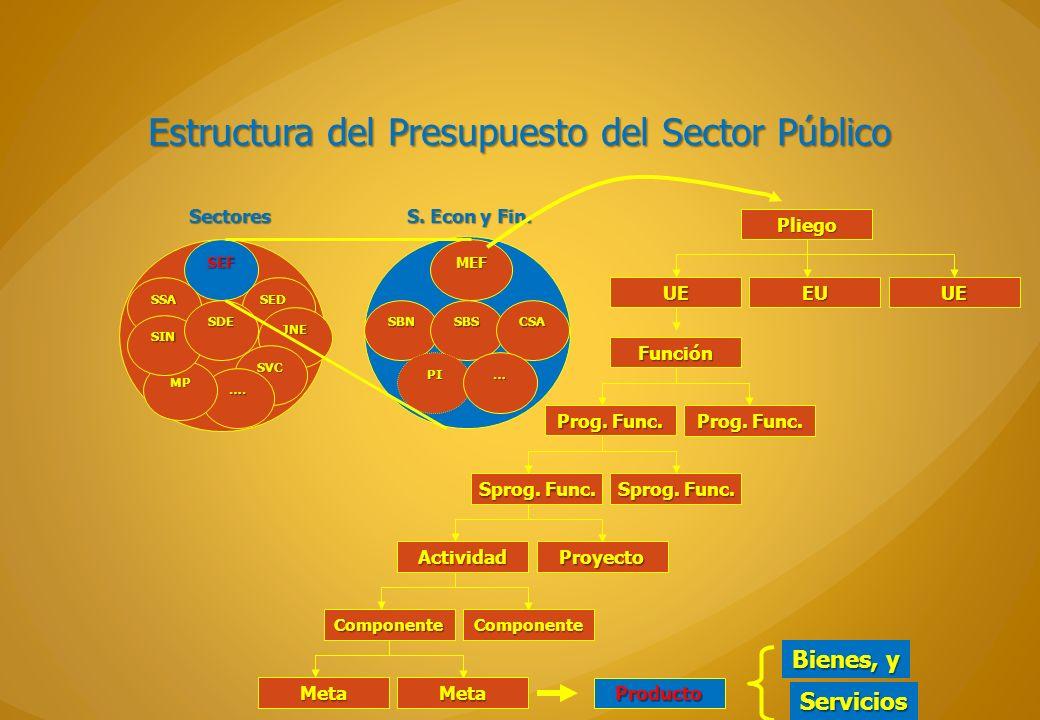 Estructura del Presupuesto del Sector Público