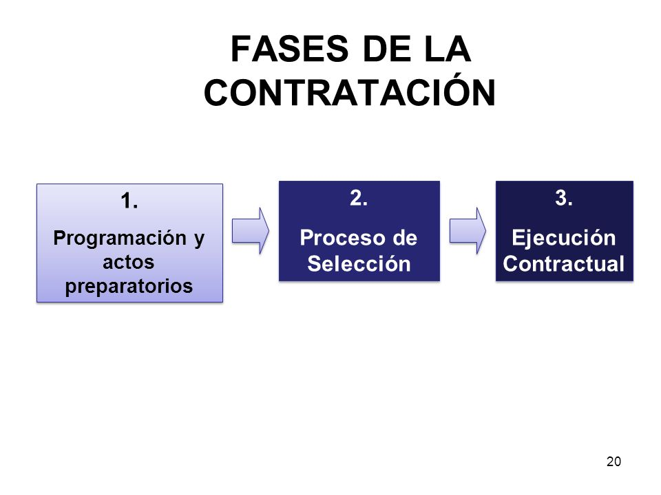 FASES DE LA CONTRATACIÓN