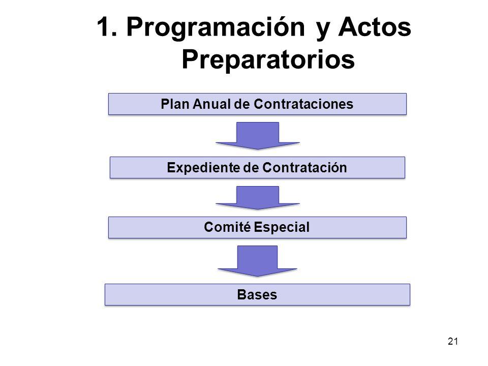1. Programación y Actos Preparatorios