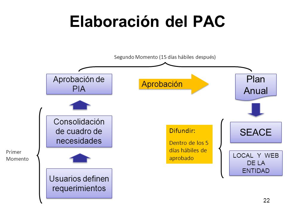 Elaboración del PAC Plan Anual SEACE Aprobación de PIA Aprobación