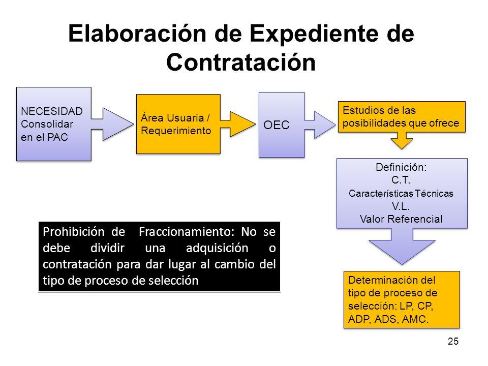 Elaboración de Expediente de Contratación