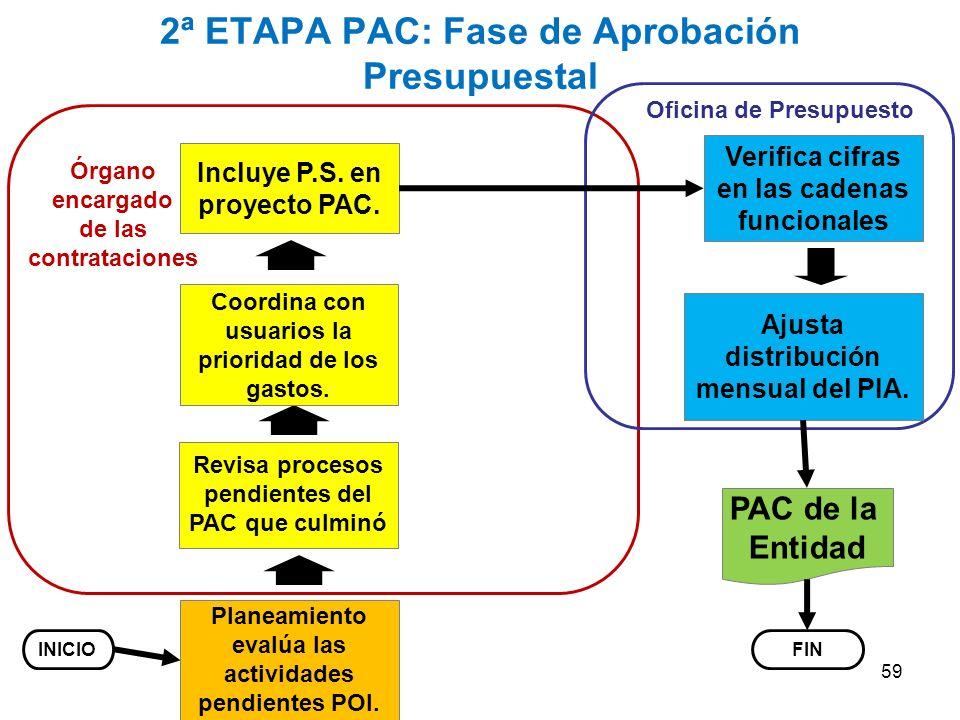 2ª ETAPA PAC: Fase de Aprobación Presupuestal