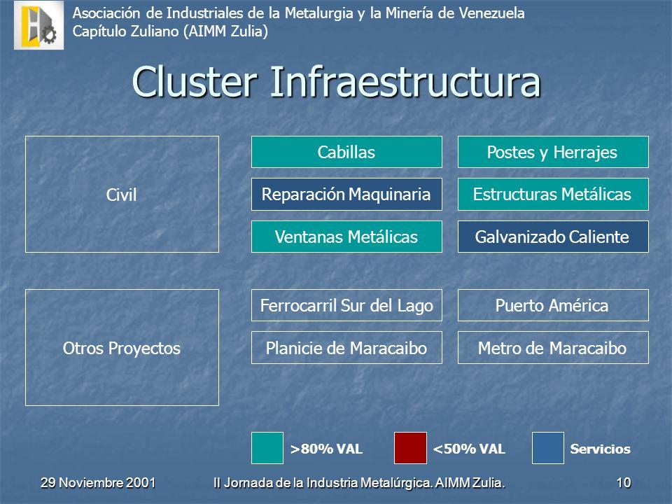 Cluster Infraestructura