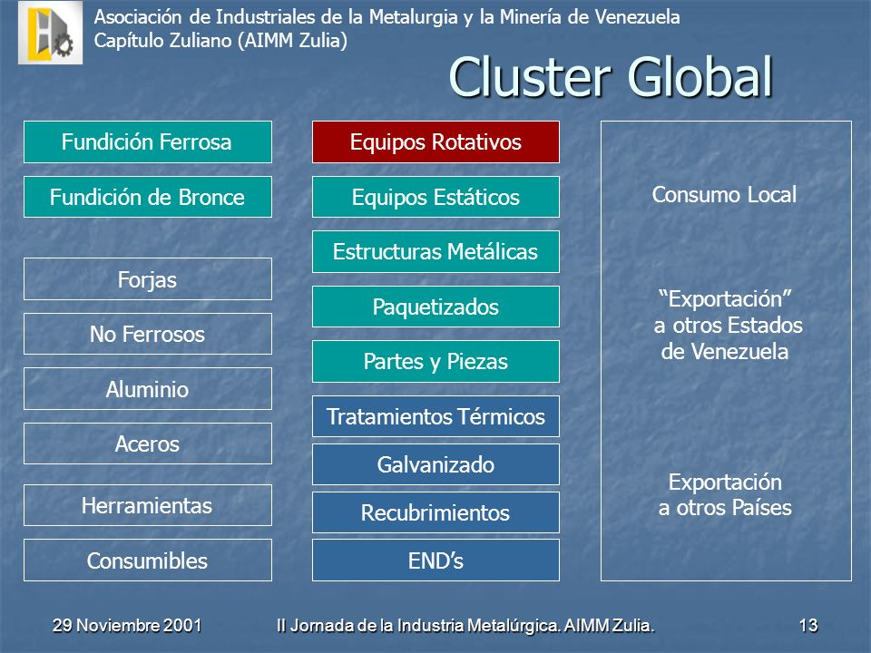 Cluster Global Fundición Ferrosa Equipos Rotativos Consumo Local