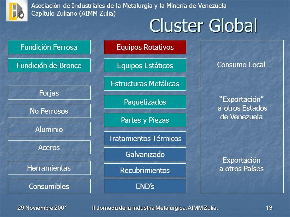 Cluster Global Fundición Ferrosa Equipos Rotativos Consumo Local