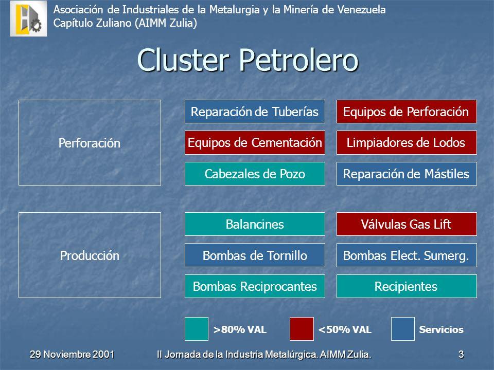 Cluster Petrolero Perforación Reparación de Tuberías