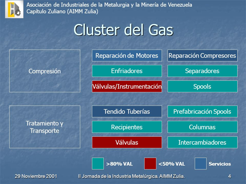Cluster del Gas Compresión Reparación de Motores