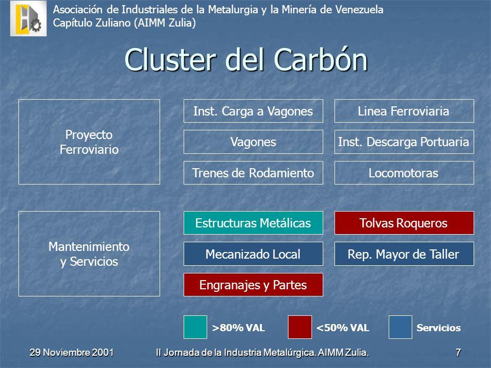 Cluster del Carbón Proyecto Ferroviario Inst. Carga a Vagones