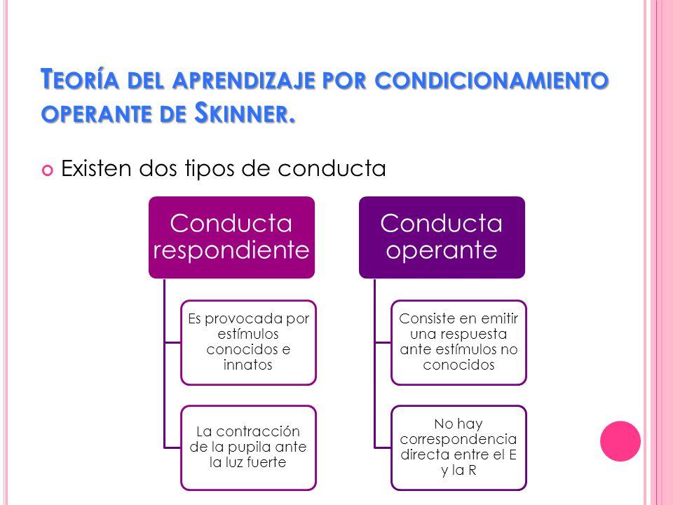 Teoría del aprendizaje por condicionamiento operante de Skinner.