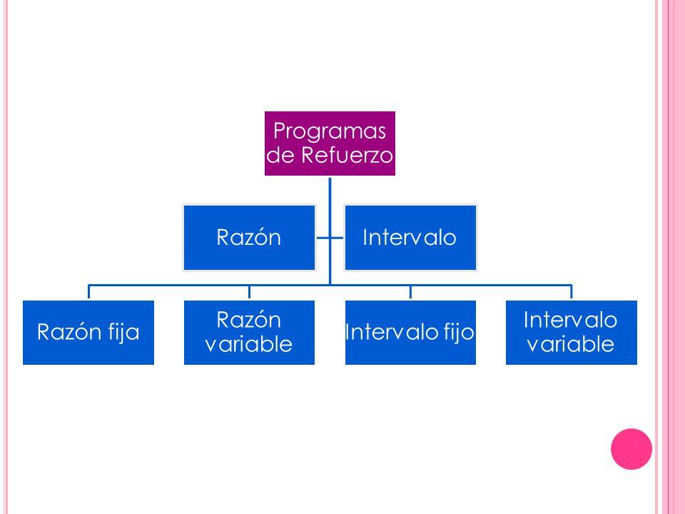Programas de Refuerzo Razón Intervalo Razón fija Razón variable Intervalo fijo Intervalo variable