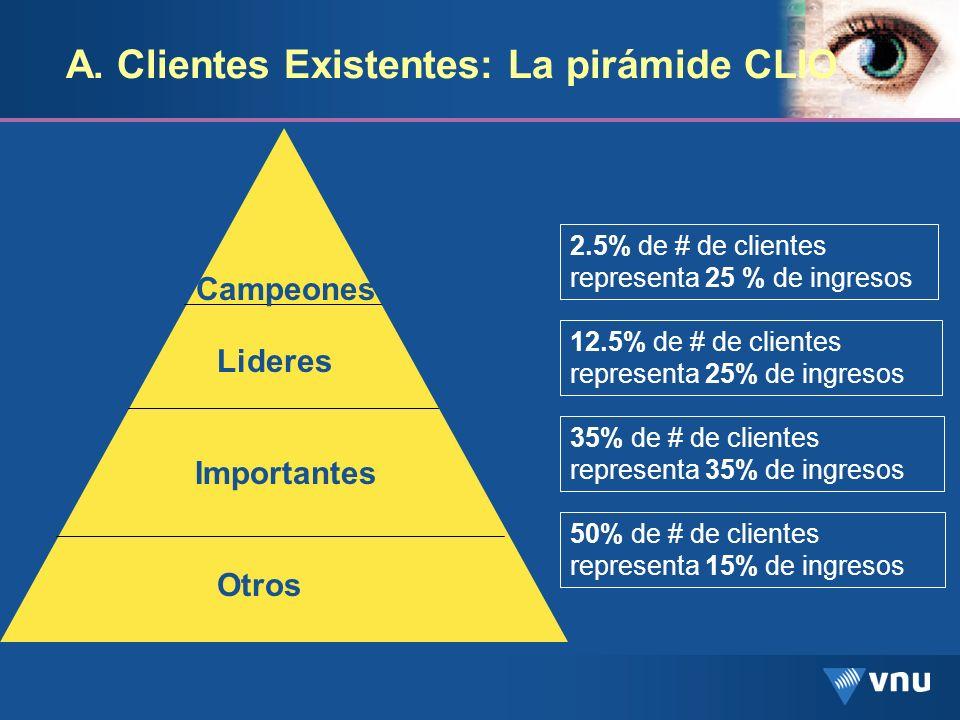 A. Clientes Existentes: La pirámide CLIO