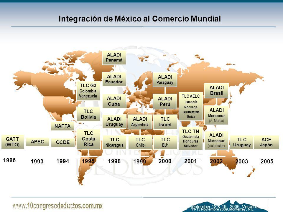 Integración de México al Comercio Mundial