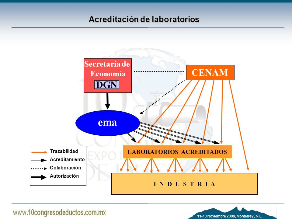 Acreditación de laboratorios