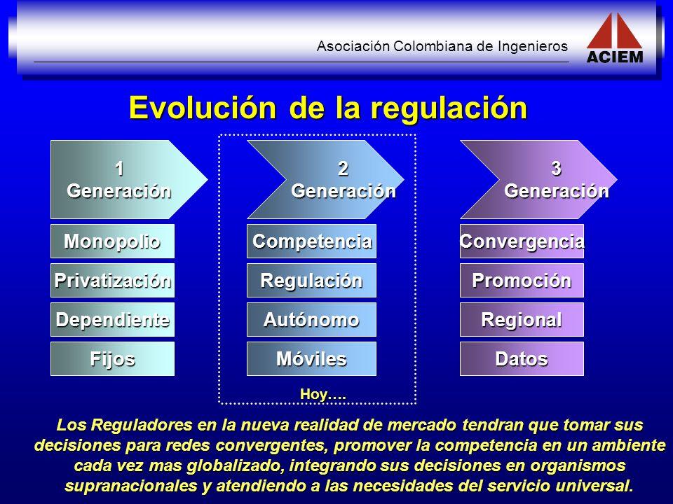Evolución de la regulación