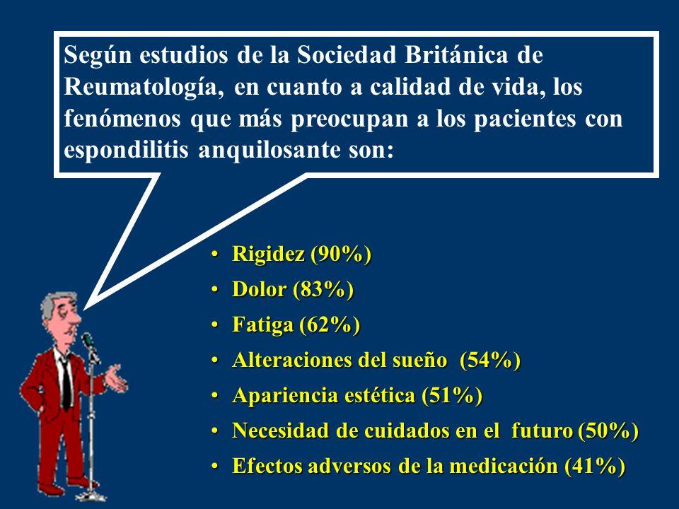 Según estudios de la Sociedad Británica de Reumatología, en cuanto a calidad de vida, los fenómenos que más preocupan a los pacientes con espondilitis anquilosante son: