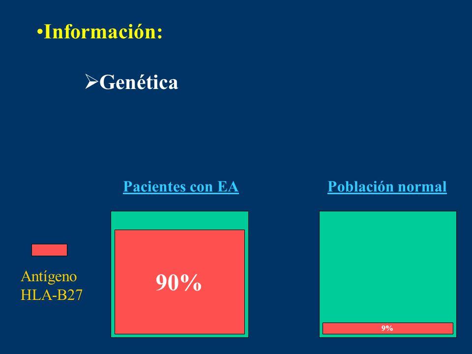 90% Información: Genética Pacientes con EA Población normal Antígeno