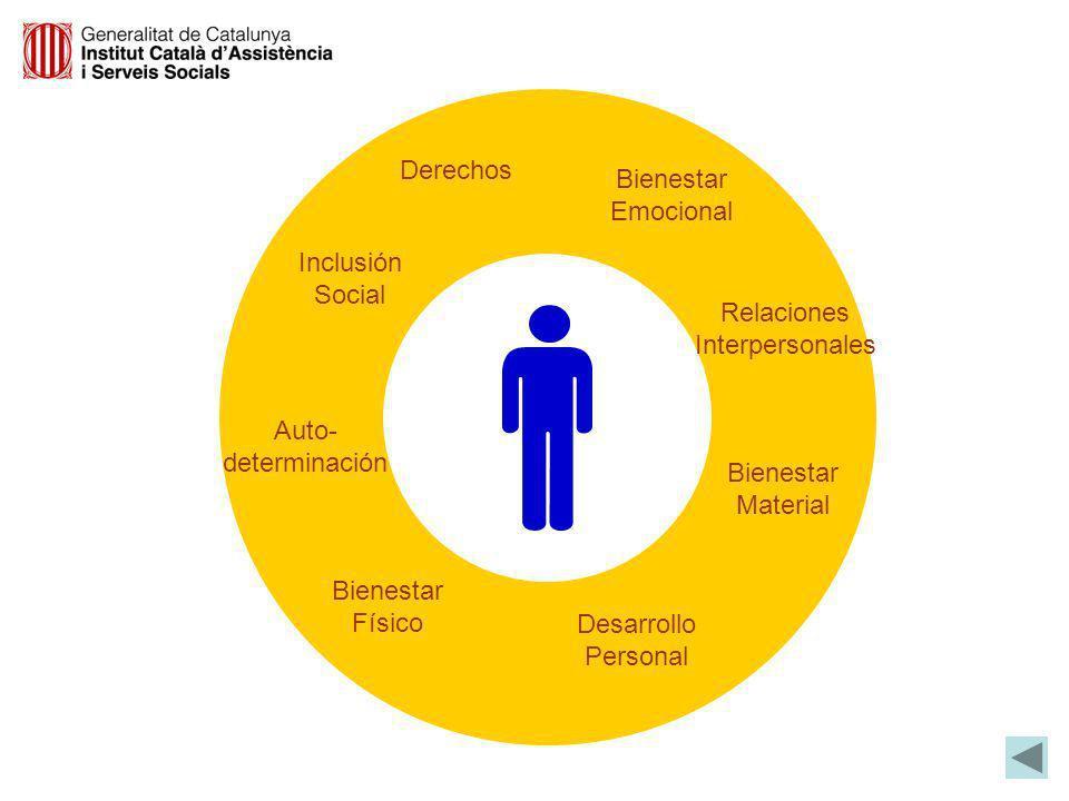 Derechos Bienestar. Emocional. Inclusión. Social. Relaciones. Interpersonales. Auto- determinación.