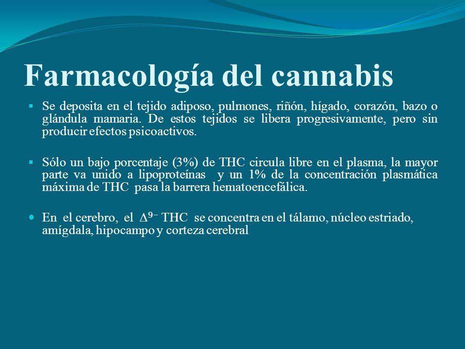 Farmacología del cannabis