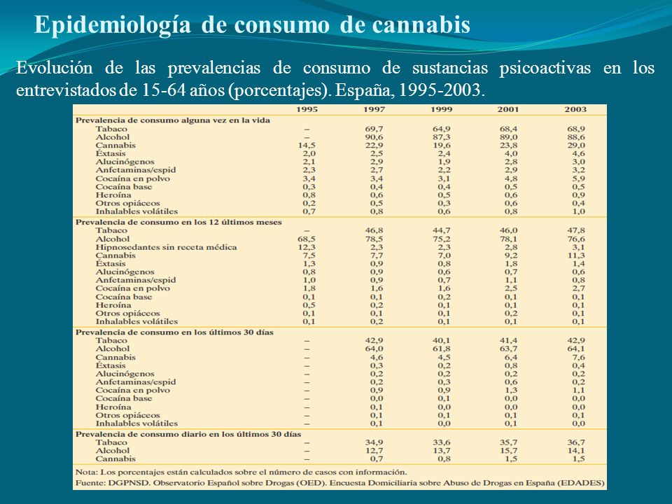 Epidemiología de consumo de cannabis