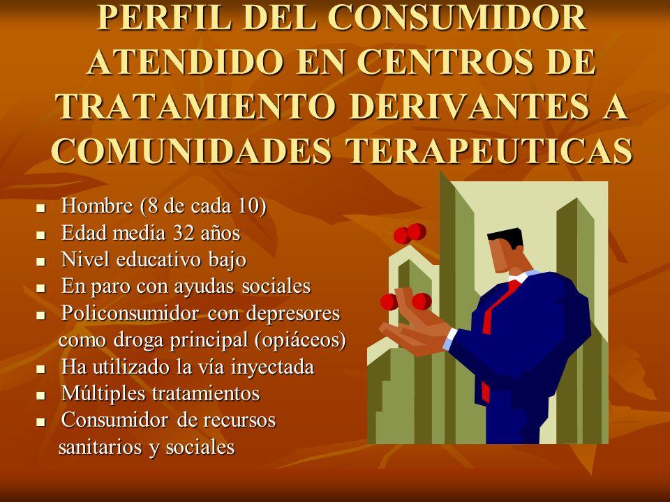 PERFIL DEL CONSUMIDOR ATENDIDO EN CENTROS DE TRATAMIENTO DERIVANTES A COMUNIDADES TERAPEUTICAS
