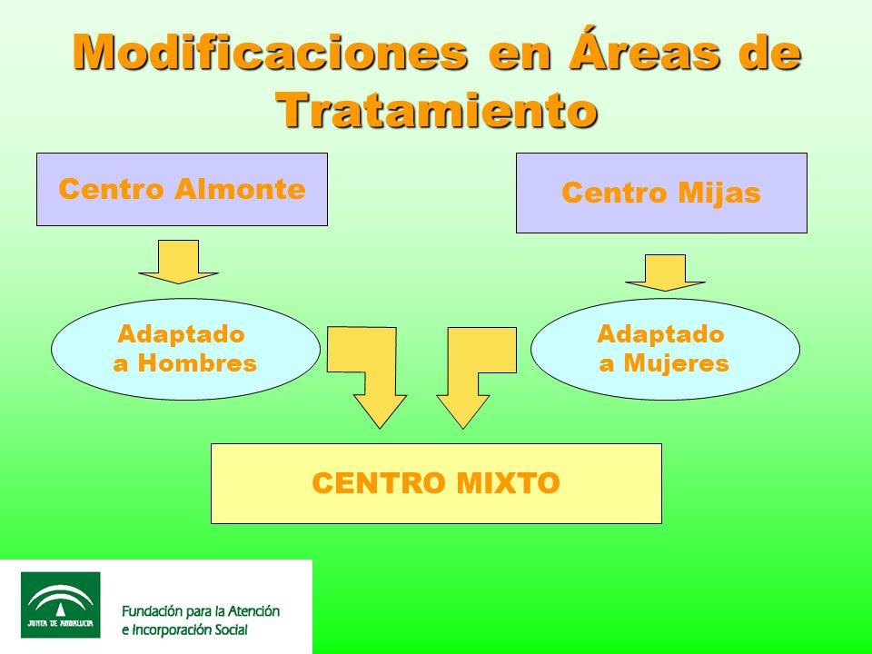 Modificaciones en Áreas de Tratamiento