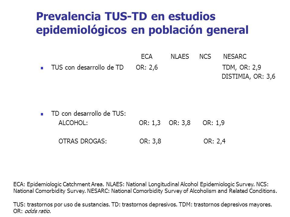 Prevalencia TUS-TD en estudios epidemiológicos en población general