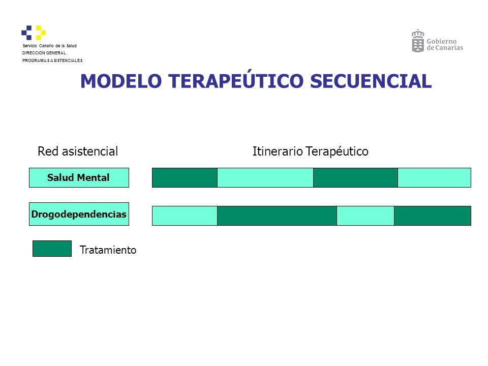MODELO TERAPEÚTICO SECUENCIAL