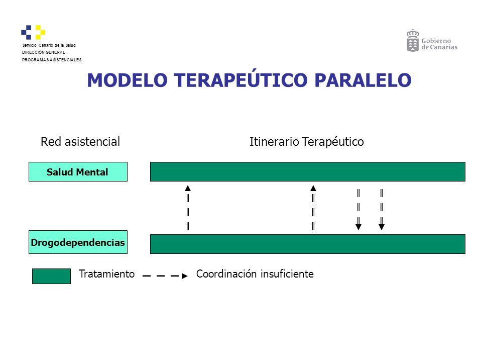 MODELO TERAPEÚTICO PARALELO