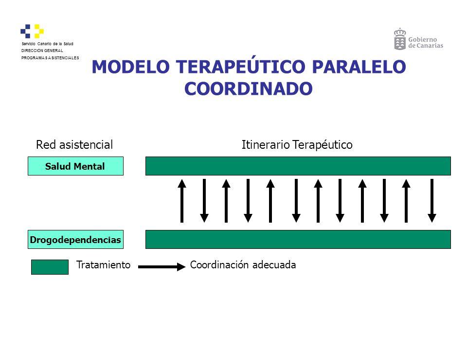 MODELO TERAPEÚTICO PARALELO COORDINADO