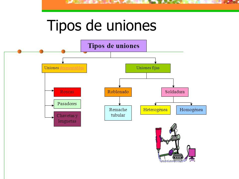 Tipos de uniones Tipos de uniones Roscas Pasadores