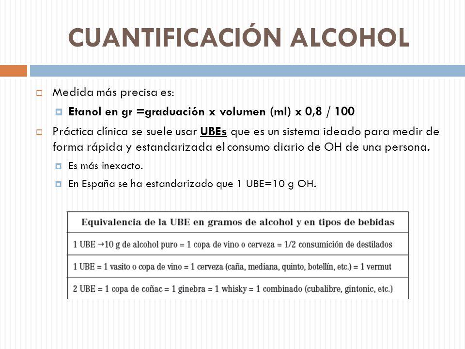 CUANTIFICACIÓN ALCOHOL