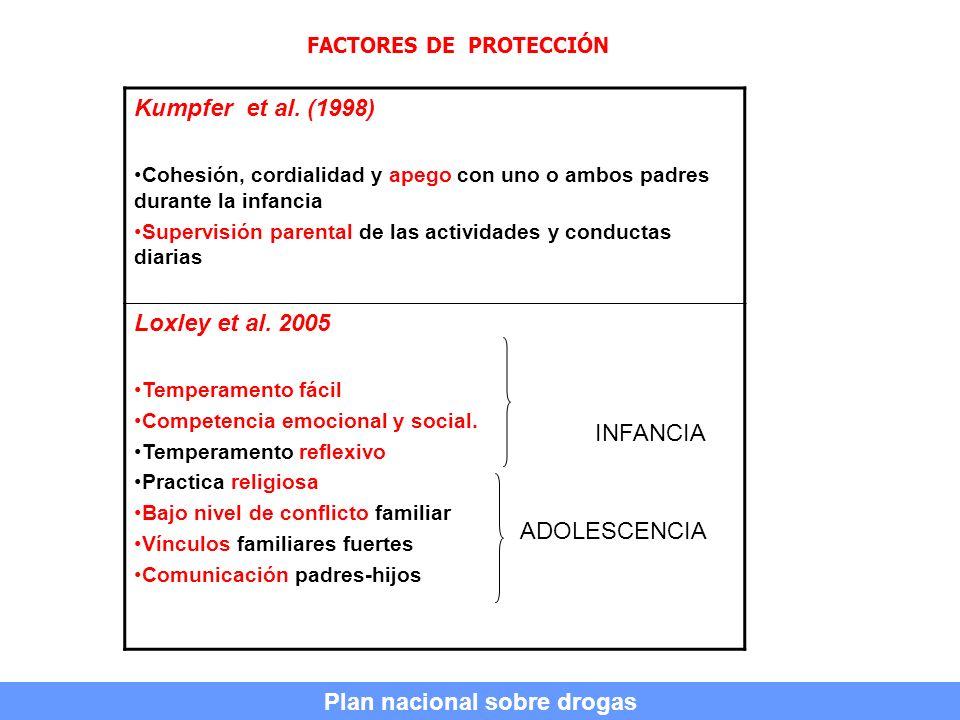 FACTORES DE PROTECCIÓN Plan nacional sobre drogas