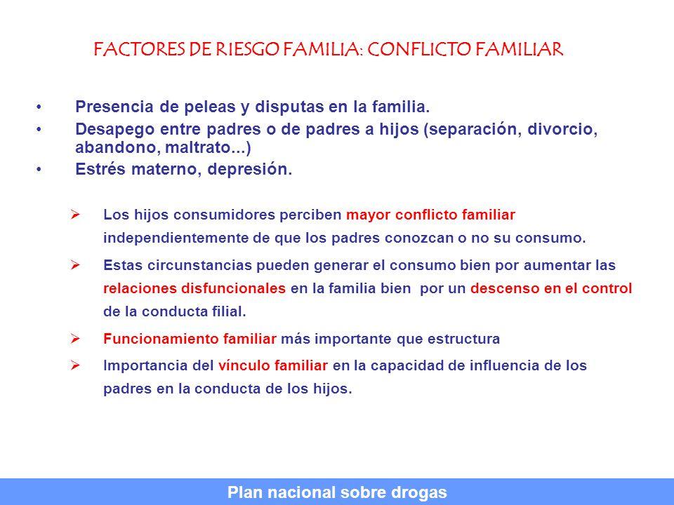 FACTORES DE RIESGO FAMILIA: CONFLICTO FAMILIAR