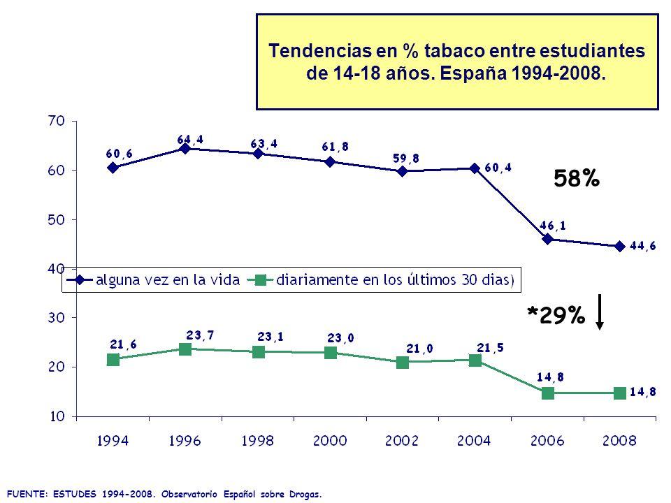 Tendencias en % tabaco entre estudiantes de 14-18 años