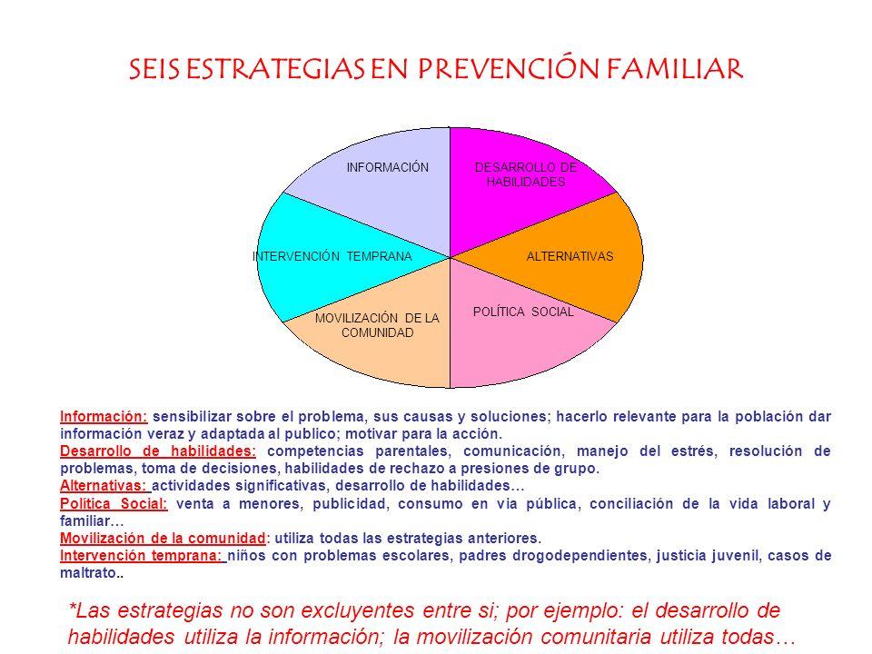 SEIS ESTRATEGIAS EN PREVENCIÓN FAMILIAR
