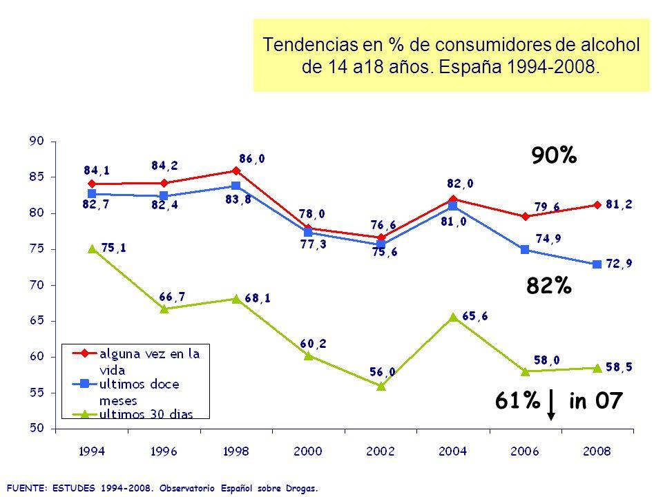 Tendencias en % de consumidores de alcohol de 14 a18 años
