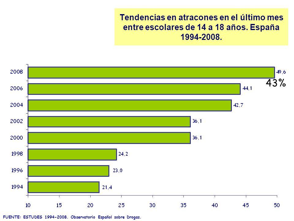 Tendencias en atracones en el último mes entre escolares de 14 a 18 años. España 1994-2008.
