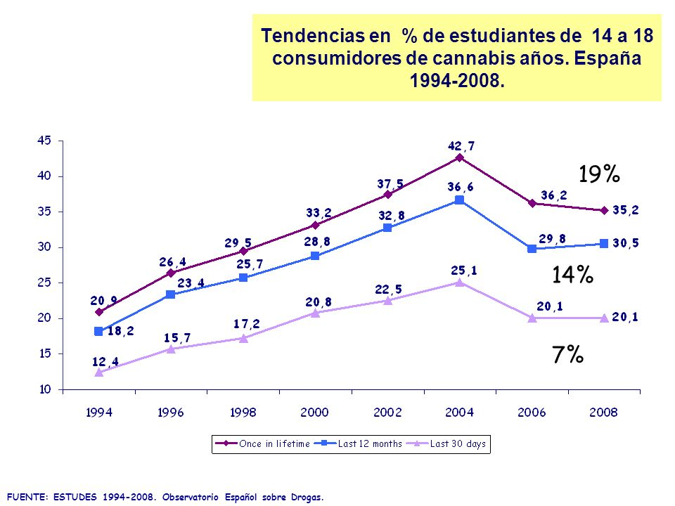Tendencias en % de estudiantes de 14 a 18 consumidores de cannabis años. España 1994-2008.