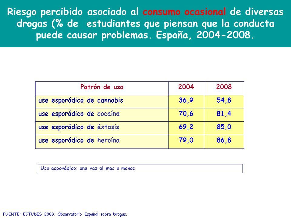 Riesgo percibido asociado al consumo ocasional de diversas drogas (% de estudiantes que piensan que la conducta puede causar problemas. España, 2004-2008.