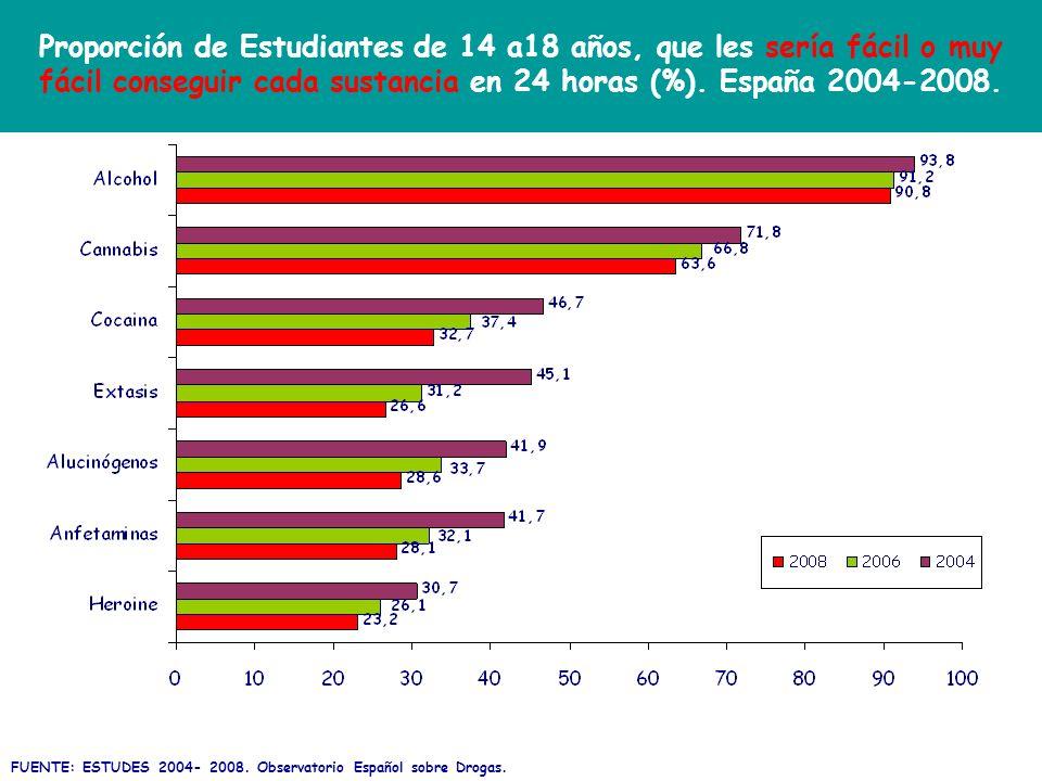 Proporción de Estudiantes de 14 a18 años, que les sería fácil o muy fácil conseguir cada sustancia en 24 horas (%). España 2004-2008.
