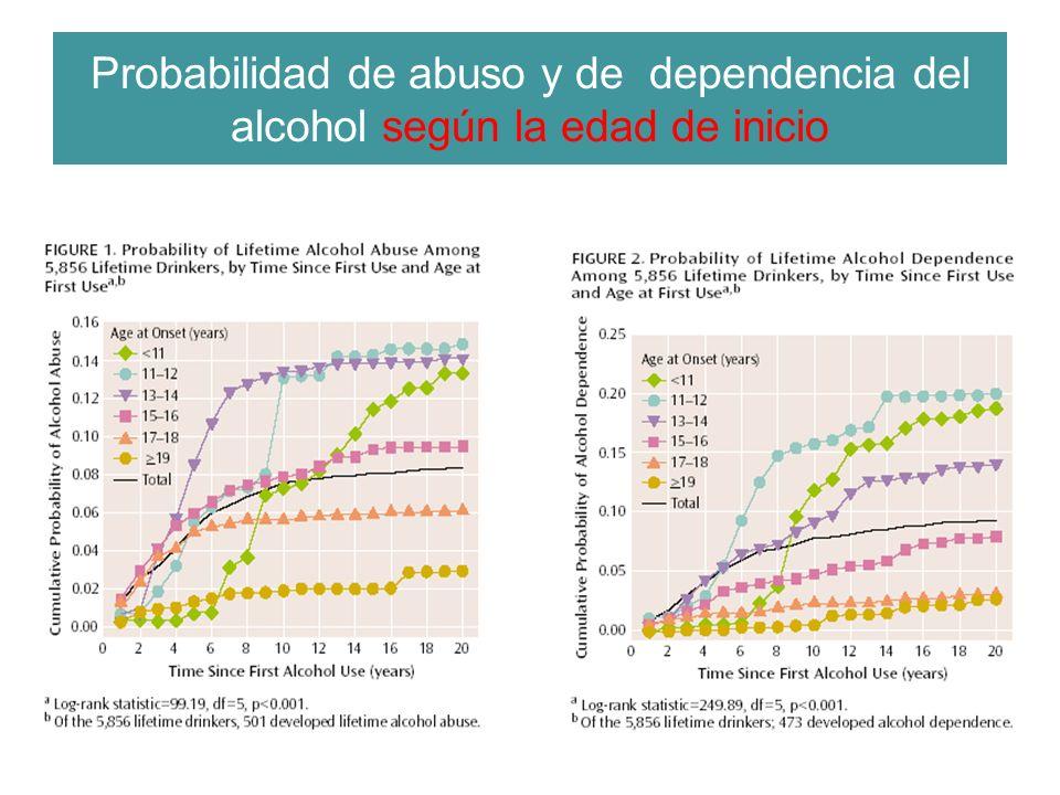 Probabilidad de abuso y de dependencia del alcohol según la edad de inicio