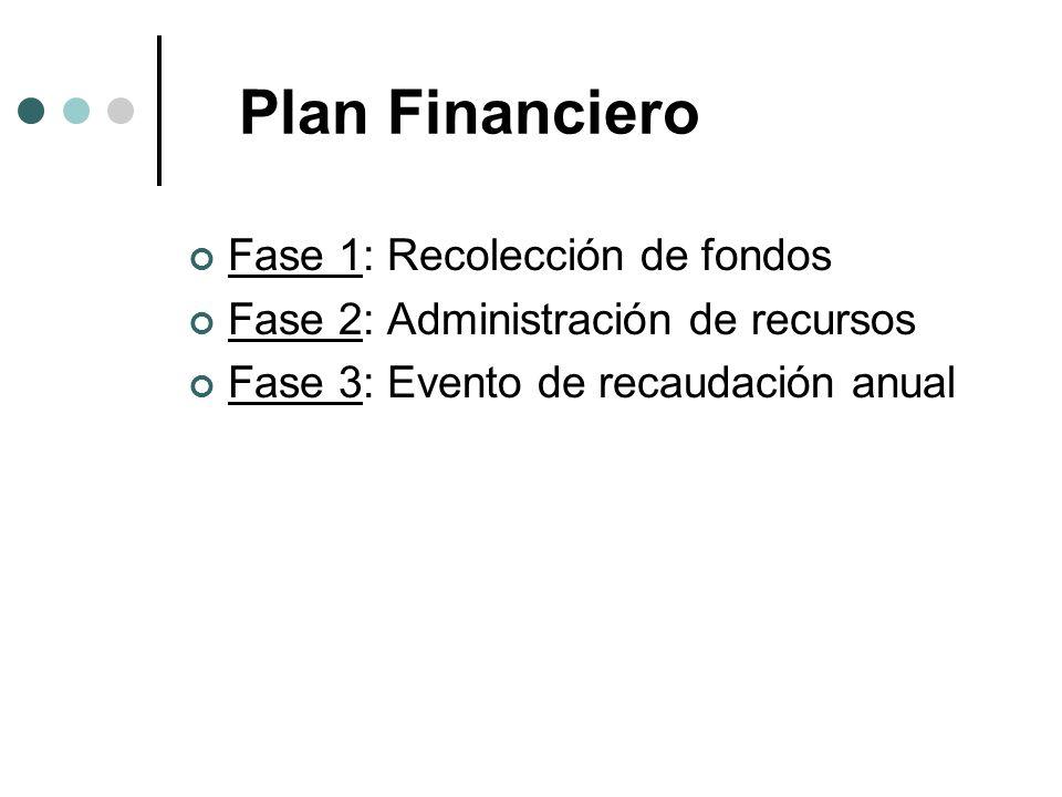 Plan Financiero Fase 1: Recolección de fondos