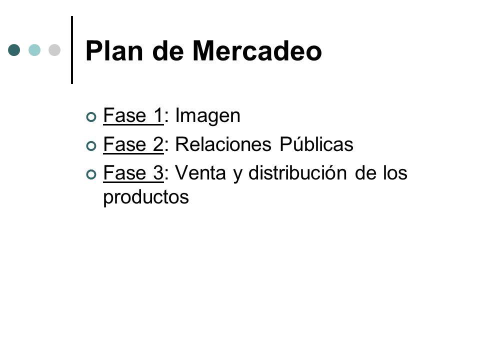Plan de Mercadeo Fase 1: Imagen Fase 2: Relaciones Públicas