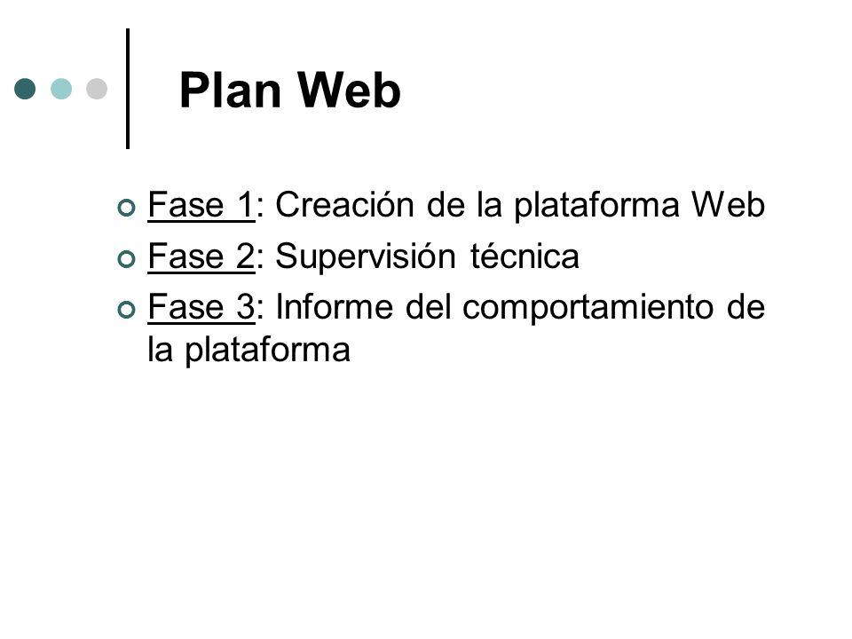 Plan Web Fase 1: Creación de la plataforma Web