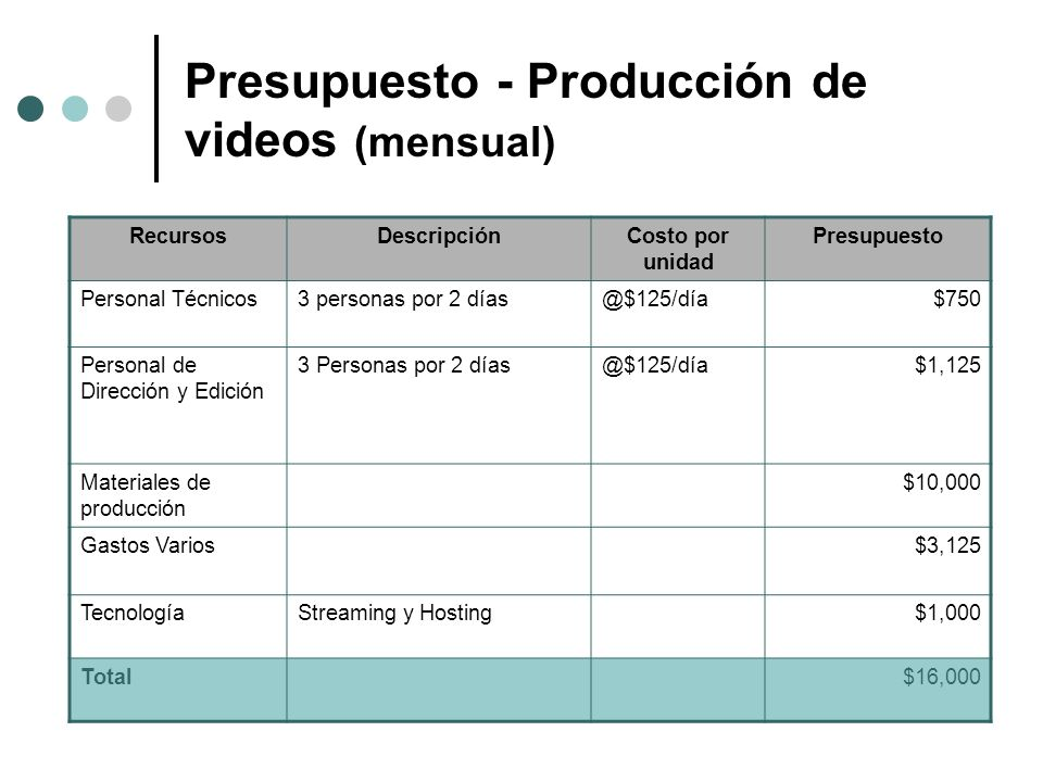 Presupuesto - Producción de videos (mensual)