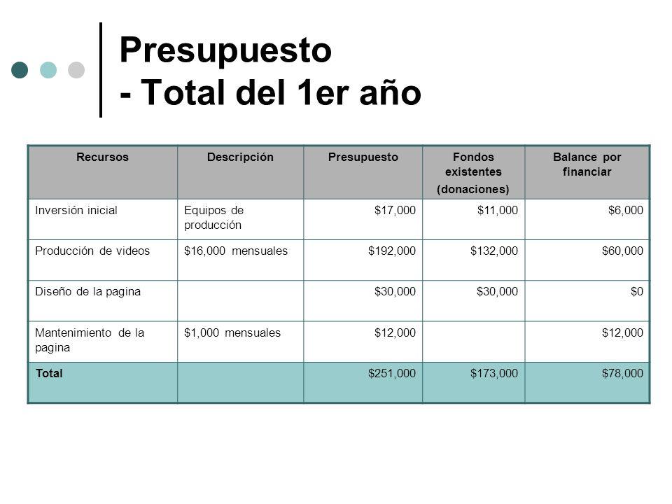 Presupuesto - Total del 1er año