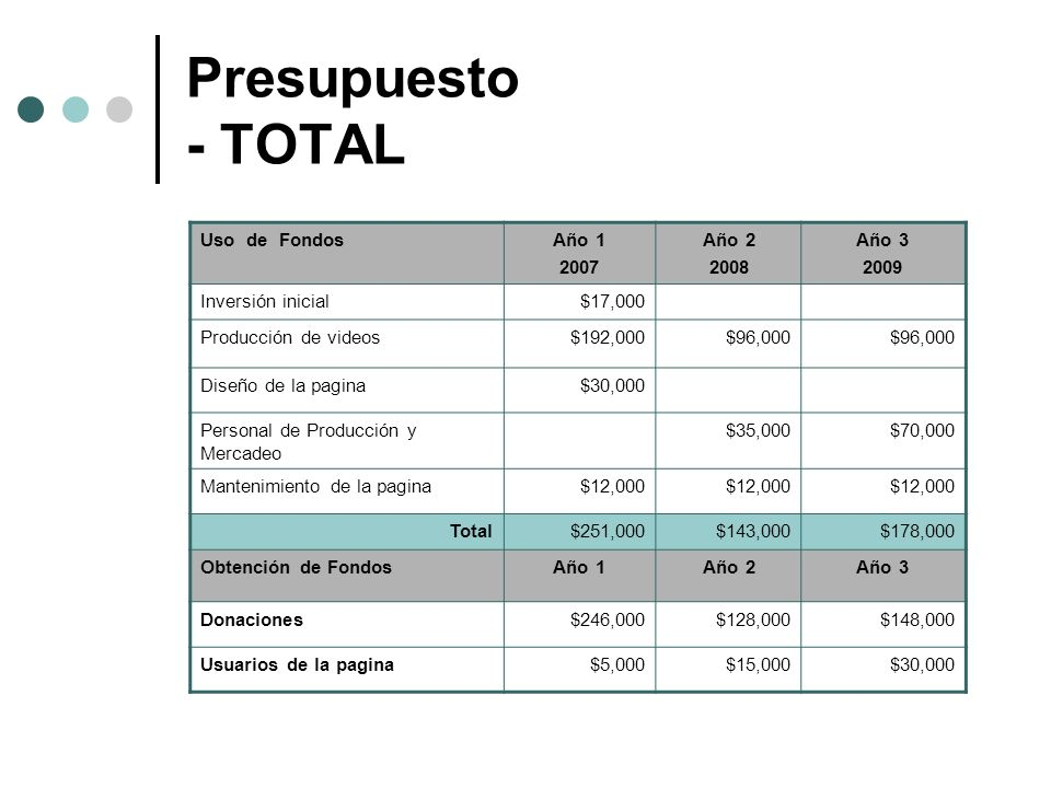 Presupuesto - TOTAL Uso de Fondos Año 1 2007 Año 2 2008 Año 3 2009